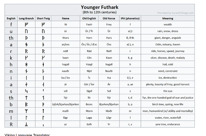 younger futhark 2