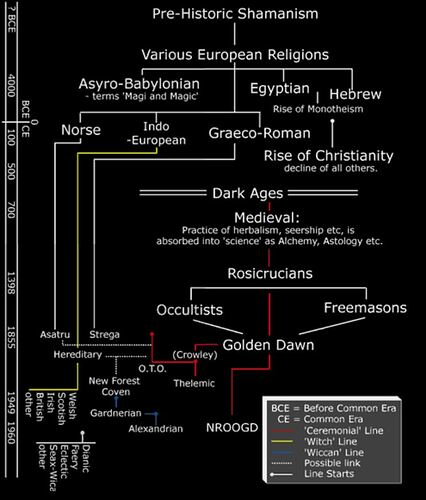 Timeline Paganism