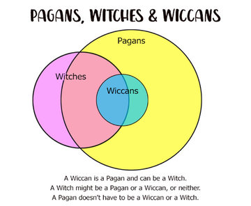 Pagans%2C-Witches-and-Wiccans-graphic