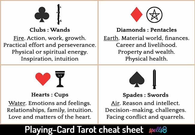 Tarot-with-Regular-Playing-Cards