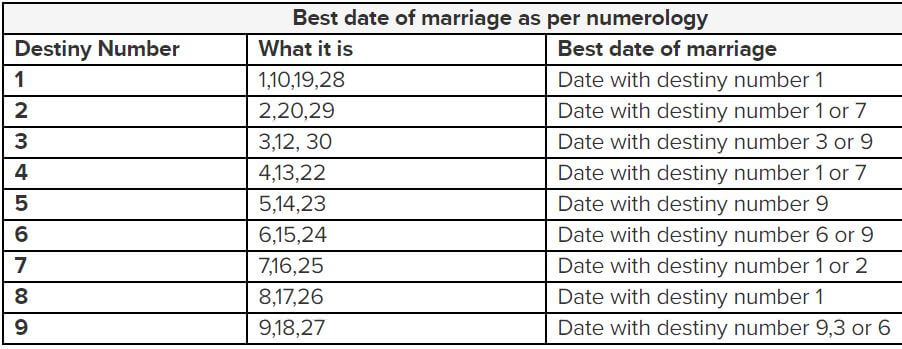 Marriage Numerology Dates