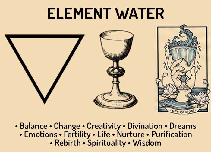 Element-Water-Correspondences