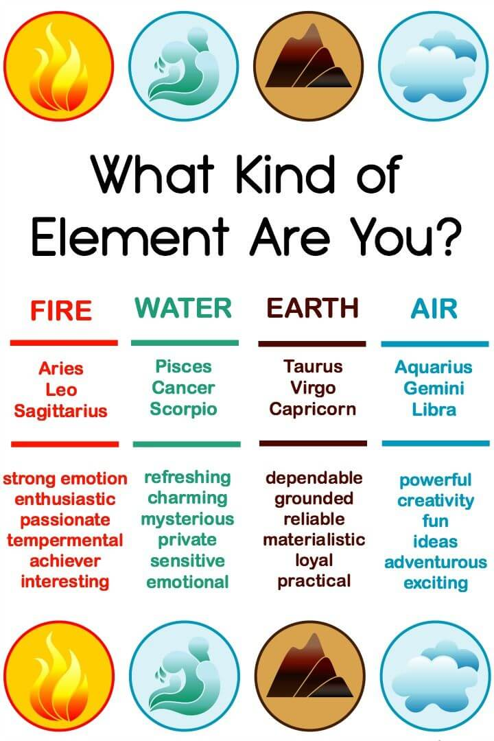 Types of Witches Elements