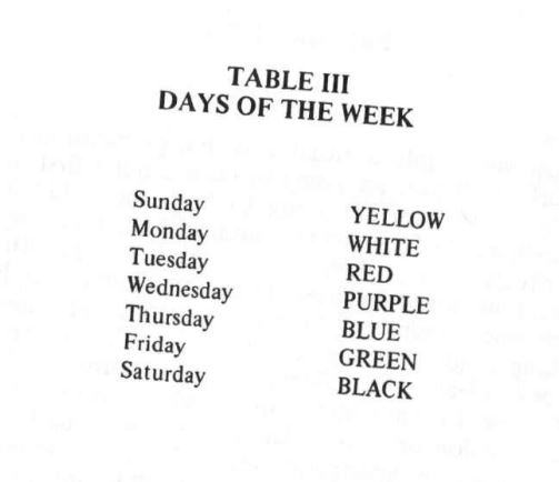 Days of the week candles