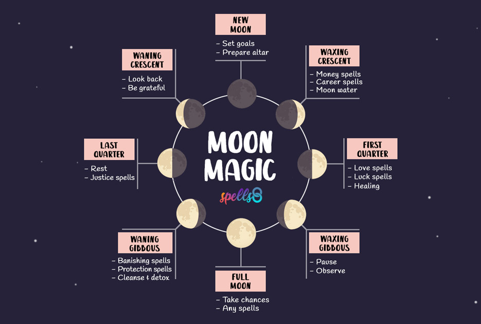 Moon-Magic-Phases-Spells-Rituals